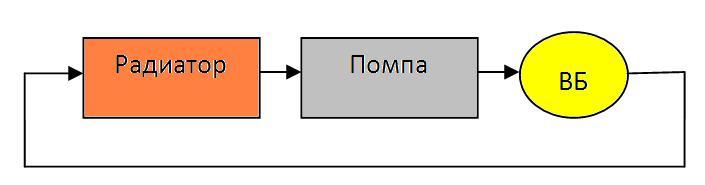 Простейшая схема СВО