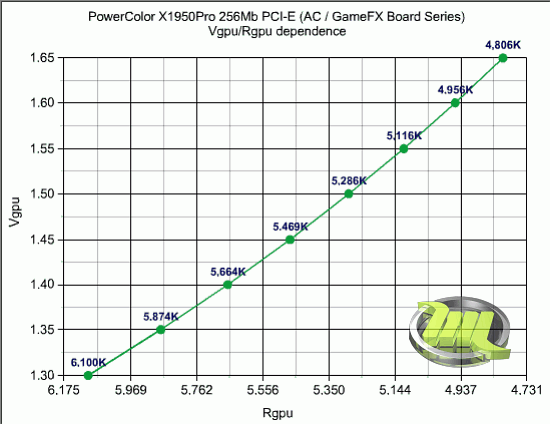 04_powercolor_x1950pro_ac_gpu_dependence_graph