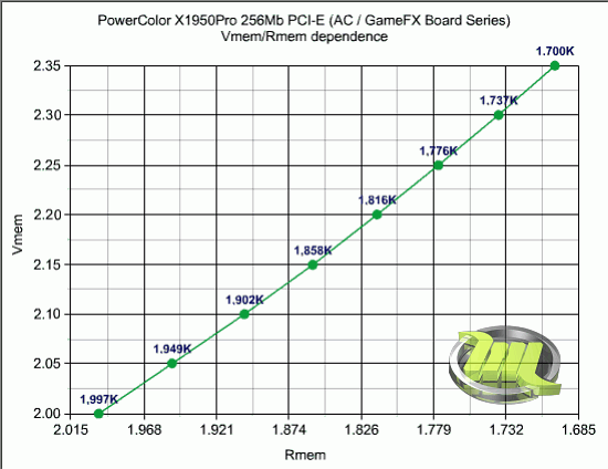 06_powercolor_x1950pro_ac_mem_dependence_graph