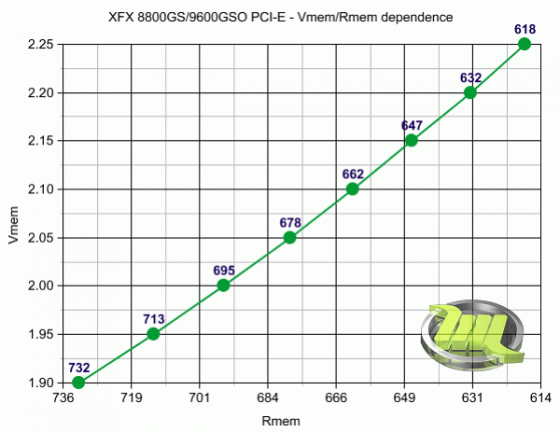 10_xfx_8800gs_9600gso_mem_dependence_graph
