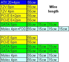 Конфигурация кабелей Antec TruePower 750 Blue
