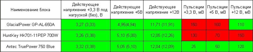 Итоги тестирования, сводная таблица