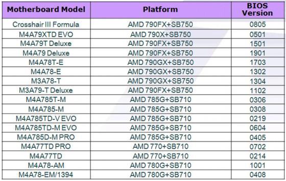 Два вышеназванных процессора работают на тактовых частотах 2,8 и 3 ггц соответственно