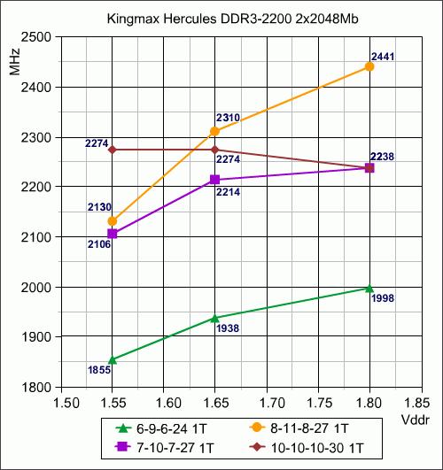 Купить оперативную память Kingmax DDR3 16 DIMM