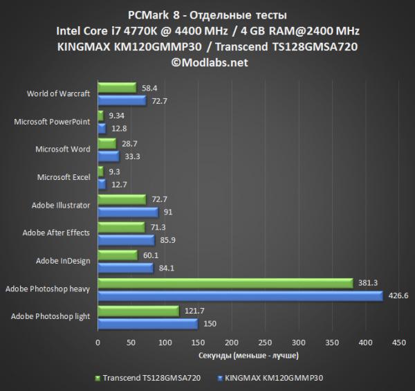 Обзор mSATA SSD от Kingmax и Transcend