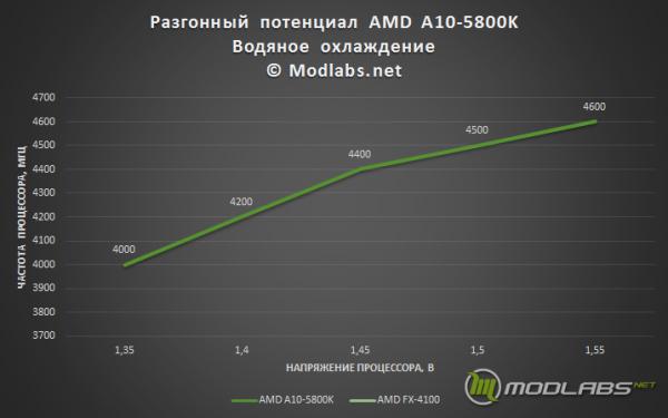 График разгона Разгон AMD A10-5800K