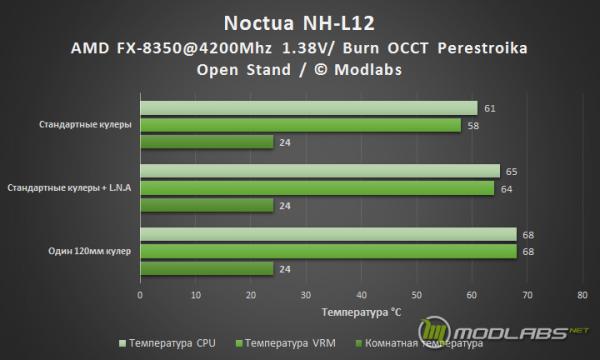 Результаты тестирования кулера Noctua NH-L12