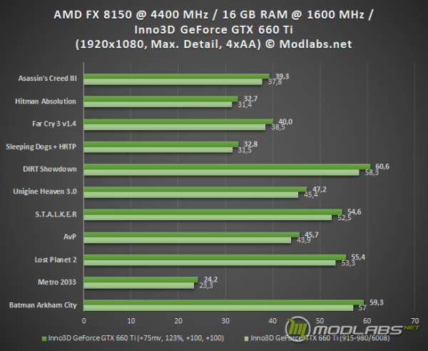 Результаты тестирования Inno3D GeForce GTX 660 Ti