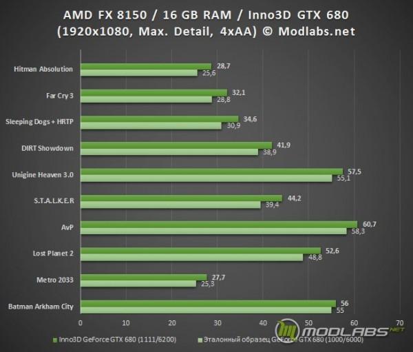 Результаты игровых тестов с GeForce GTX 680 от Inno3D
