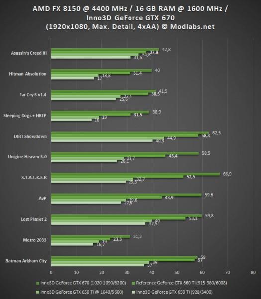 Результаты тестирования GeForce GTX 670