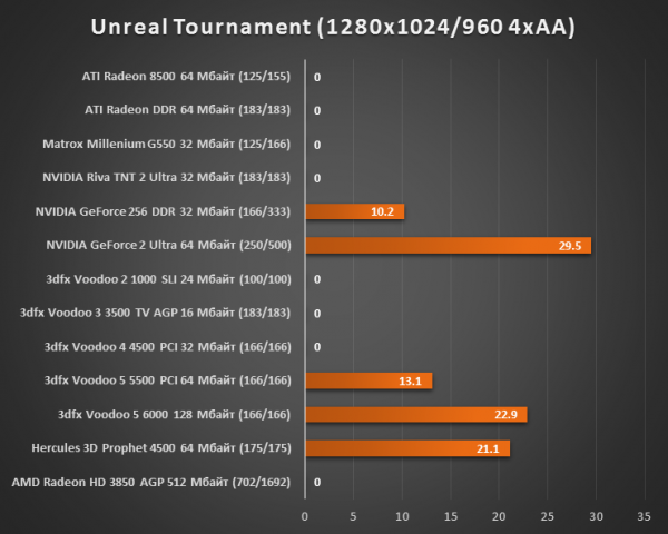 Результаты тестирования 3dfx Voodoo 5 6000
