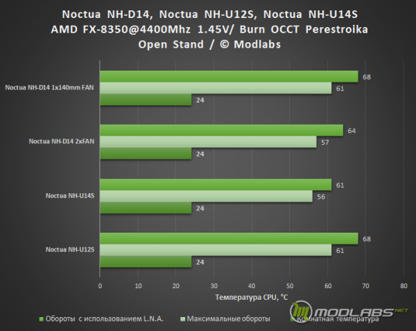 Результаты тестирования Noctua NH-D14