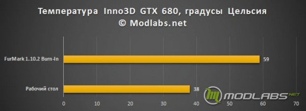 Графический ускоритель Inno3D GeForce GTX 680 iChill - тестирование на нагрев