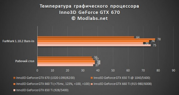 Результаты тестирования GeForce GTX 670