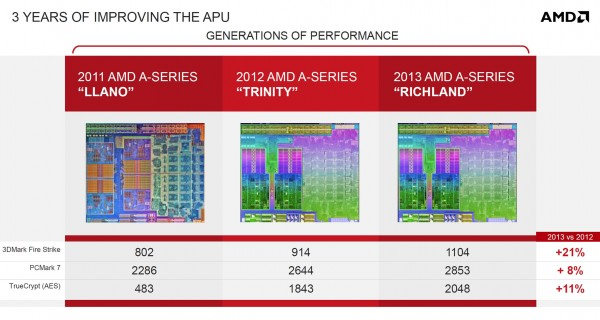 Презентация AMD Richland