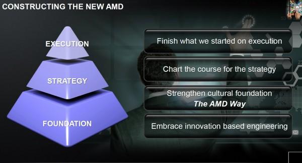 Слайды с презентации AMD. Рори Рид. 10 лет AMD в России