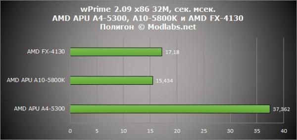 Результаты тестирования APU AMD - A10-5800K и A4-5300