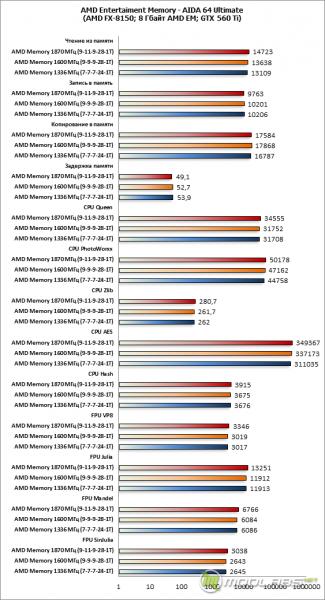 AMD Entertainment Memory PC3-12800 AE34G1609U2 (1600 МГц, 9-9-9-27-1Т, 1,5 В)