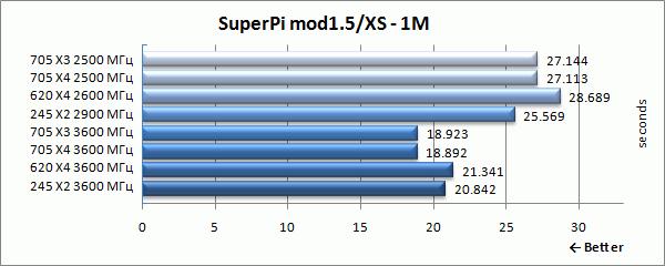 superpi1m_results