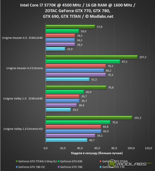 Результаты тестирование GeForce GTX 770, GeForce GTX 780, GeForce GTX TITAN, 2-Way SLI, GeForce GTX 690.
