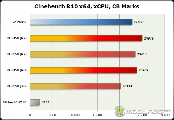 Результаты тестирования AMD FX-8350