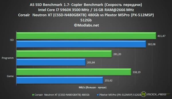 CORSAIR NEUTRON XT (CSSD-N480GBXTB
