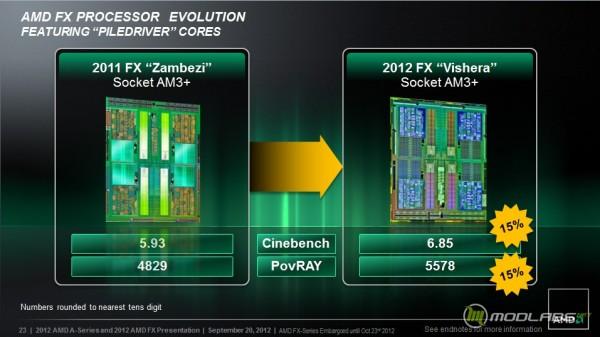 Презентация AMD FX 8350 Piledriver
