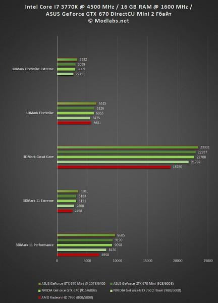 Результаты тестирования ASUS GeForce GTX 670 DirectCU Mini 2 Гбайт