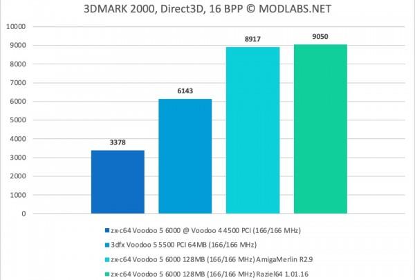 3DMark 2000 results - zx-c64 Voodoo 5 6000 PCI