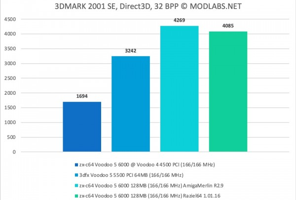 3DMark 2001 results - zx-c64 Voodoo 5 6000 PCI