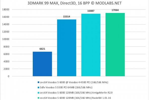 3DMark 99 results - zx-c64 Voodoo 5 6000 PCI
