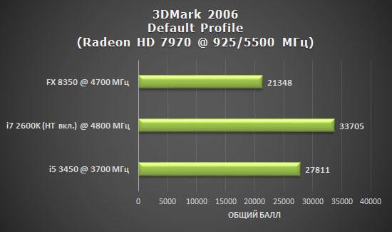 Результаты тестирования AMD FX 8350 Vishera после разгона