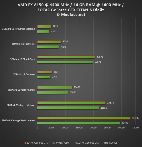 Результаты тестирования ZOTAC GeForce GTX TITAN