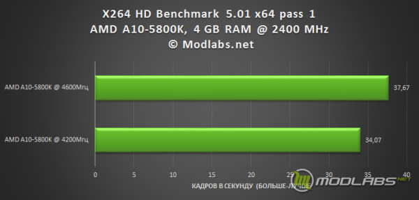 Результаты Разгона AMD A10-5800K