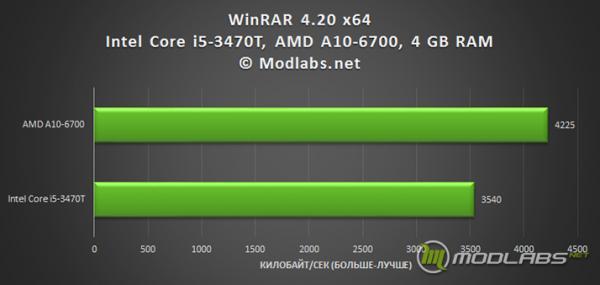 Результаты тестирования ZBOX ID89 Plus