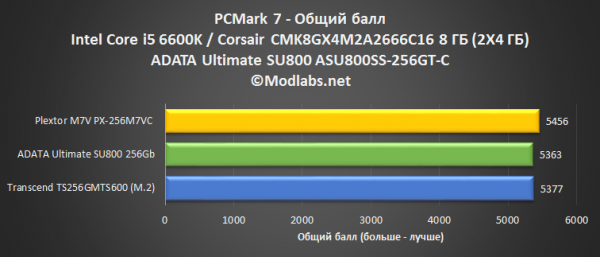 ADATA Ultimate SU800