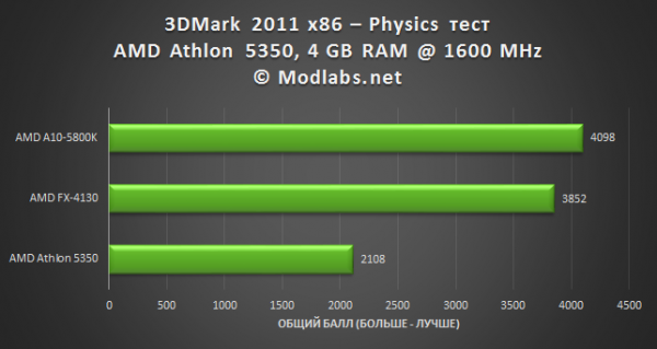 AMD AM1 Athlon 5350