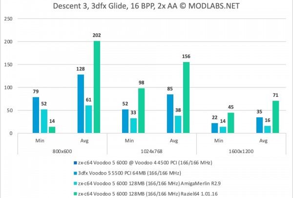 Descent 3 results. Voodoo 5 6000 PCI. 2xAA