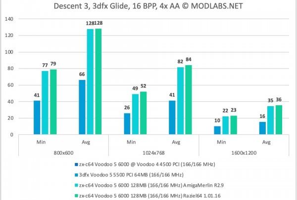 Descent 3 results. Voodoo 5 6000 PCI. 4xAA