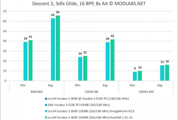 Descent 3 results. Voodoo 5 6000 PCI. 8xAA
