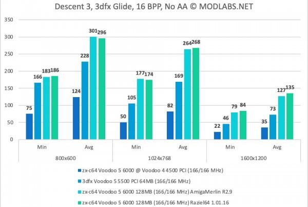 Descent 3 results. Voodoo 5 6000 PCI. NoAA