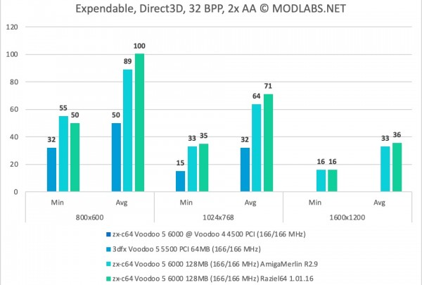 Expendable results - zx-c64 Voodoo 5 6000 PCI, 2xAA