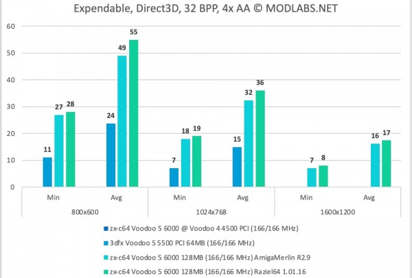 Expendable results - zx-c64 Voodoo 5 6000 PCI, 4xAA