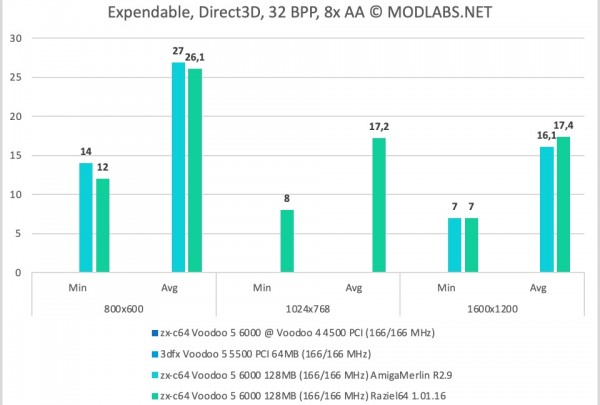 Expendable results - zx-c64 Voodoo 5 6000 PCI, 8xAA