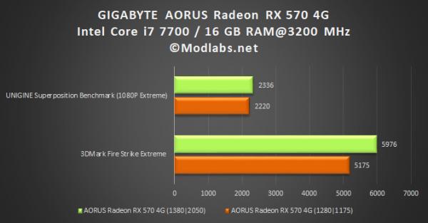GIGABYTE AORUS Radeon RX 570 4G