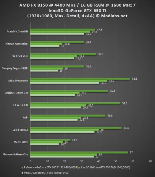 Результаты тестирования видеокарты Inno3D GeForce GTX 650 Ti