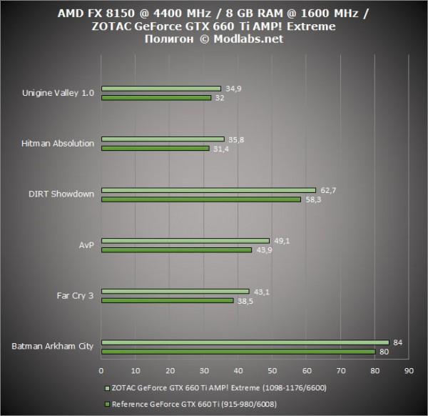 Результаты тестирования ZOTAC GeForce GTX 660 Ti AMP! Extreme