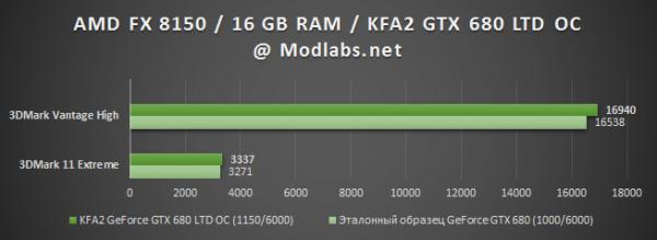 Результаты тестирования KFA2 GeForce GTX 680 LTD OC