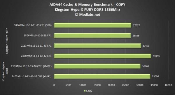 Kingston HyperX FURY DDR3 1866Mhz