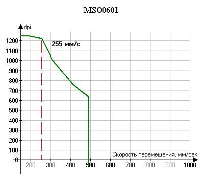 Результаты Chicony MSO0601